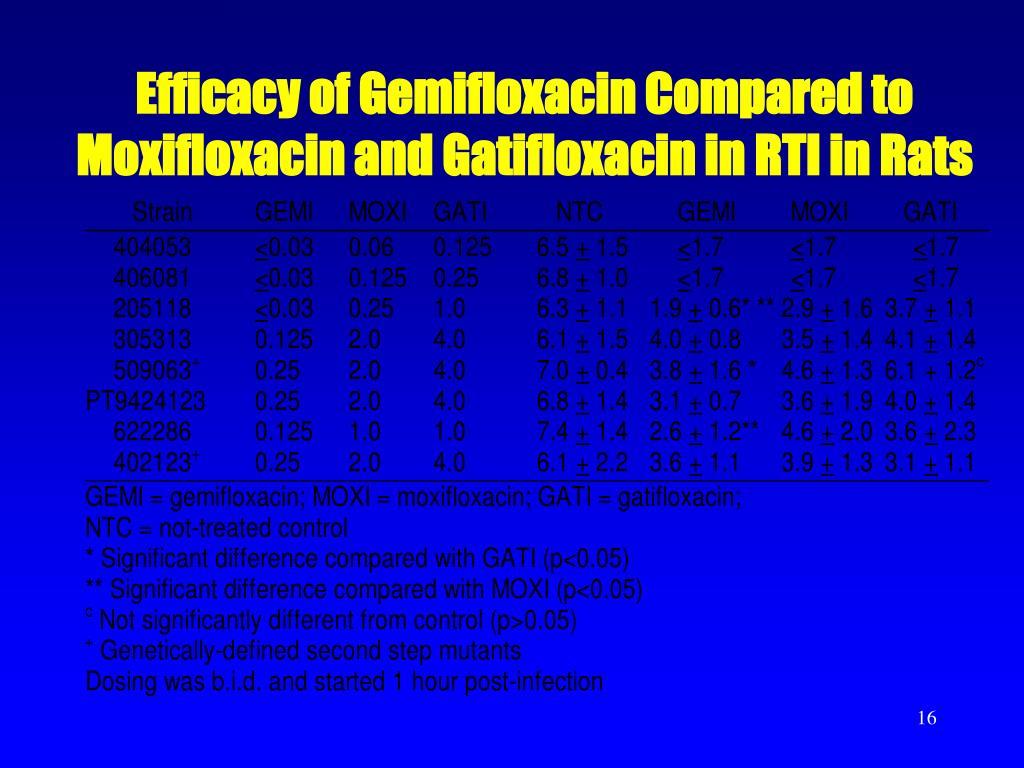 Efficacy of Gemifloxacin Compared to Moxifloxacin and Gatifloxacin in RTI in Rats