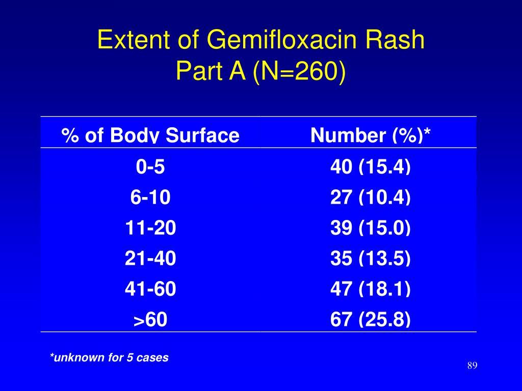 Extent of Gemifloxacin Rash