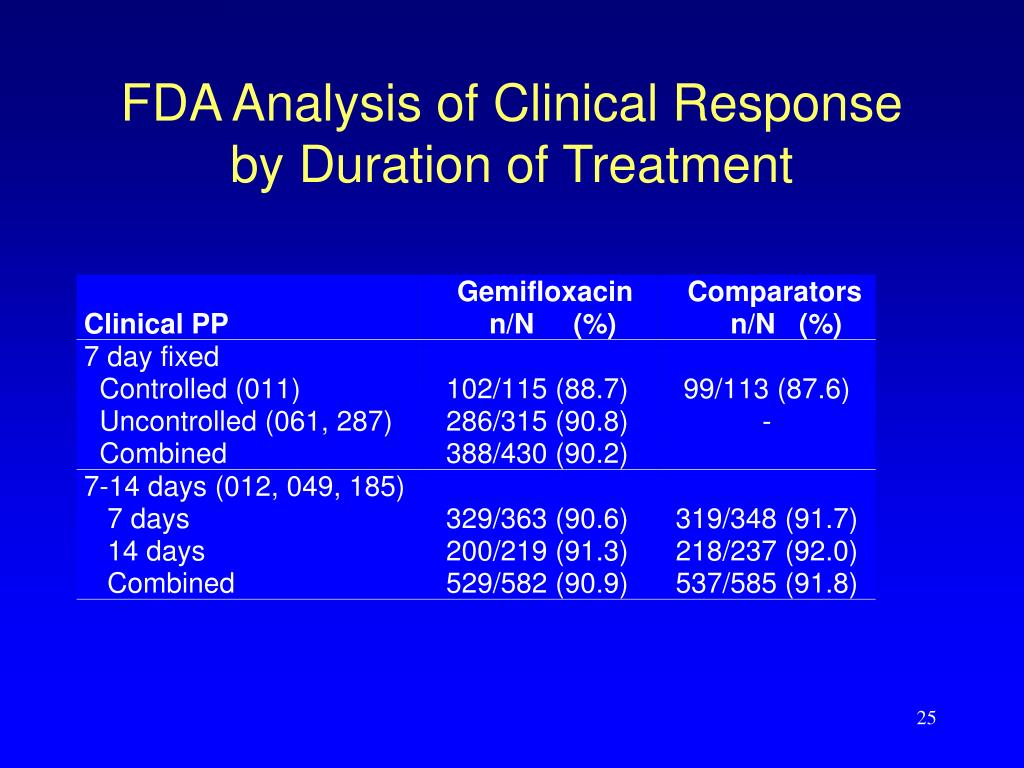 FDA Analysis of Clinical Response by Duration of Treatment