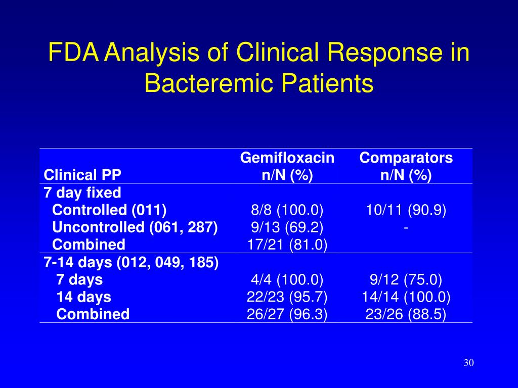 FDA Analysis of Clinical Response in Bacteremic Patients