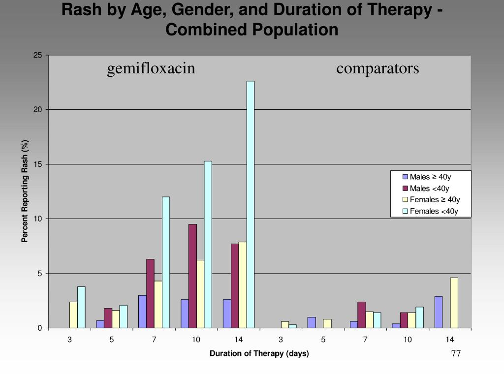 Rash by Age, Gender, and Duration of Therapy - Combined Population