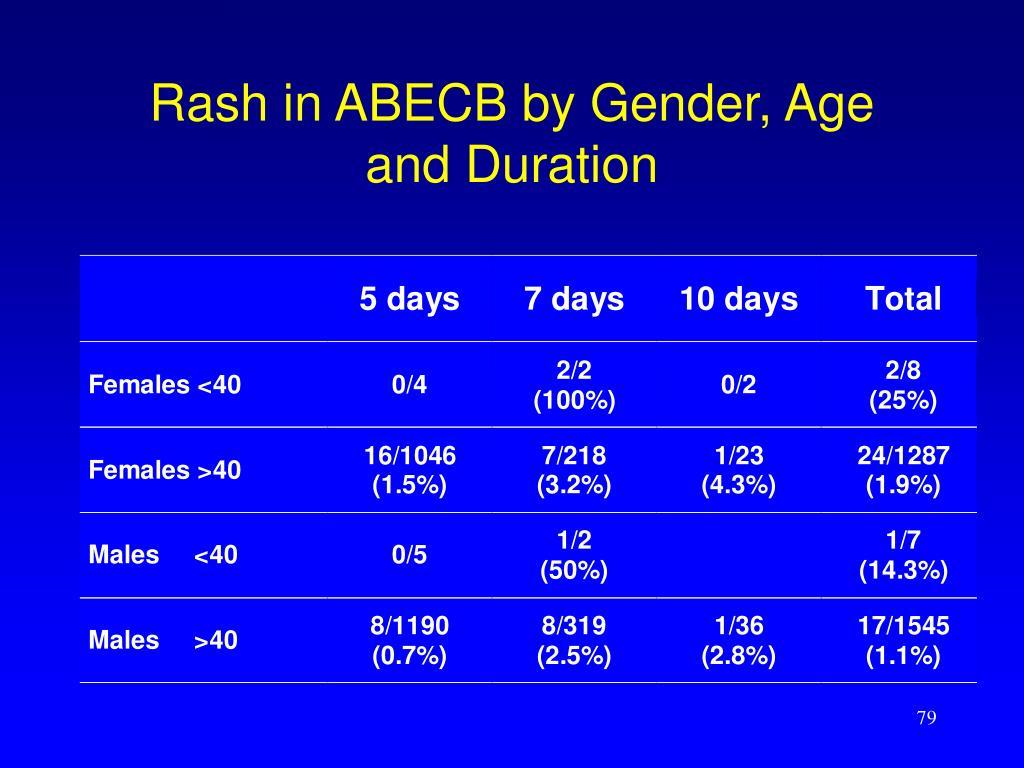 Rash in ABECB by Gender, Age
