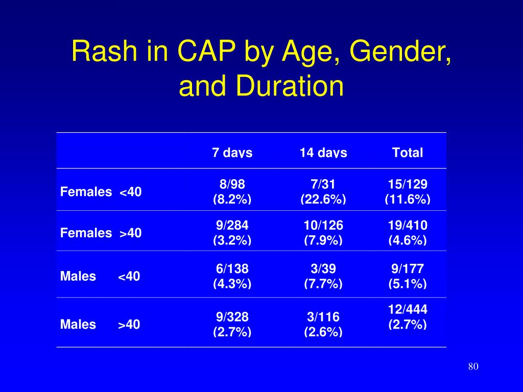 Rash in CAP by Age, Gender, and Duration