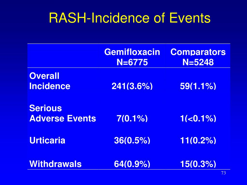 RASH-Incidence of Events