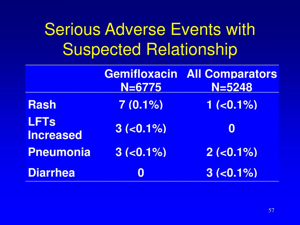 Serious Adverse Events with Suspected Relationship