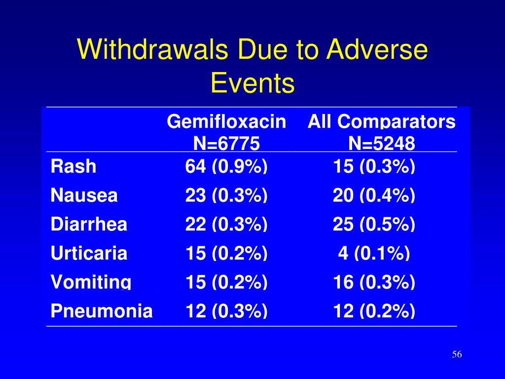 Withdrawals Due to Adverse Events
