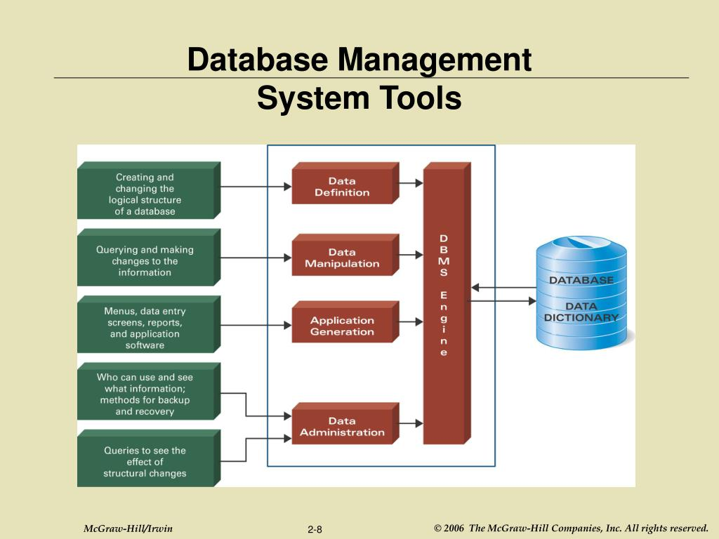 database management systems Learn how database management systems help you manage your entire data structure and exercise full control over the data stored in your organization.