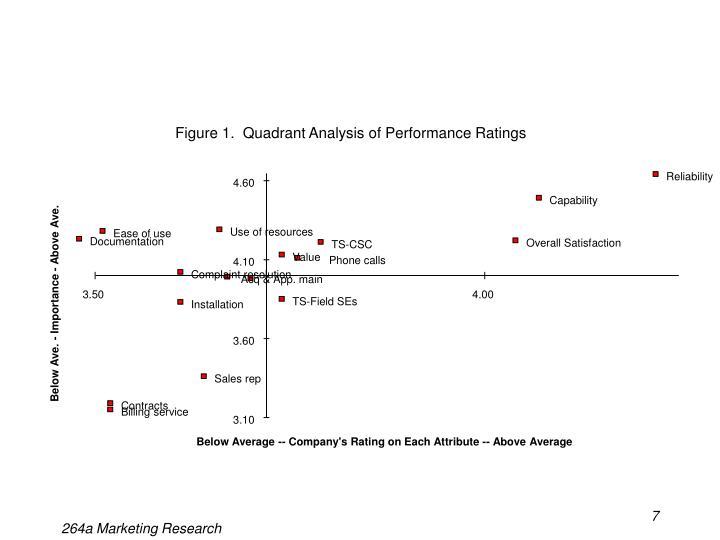 Figure 1.  Quadrant Analysis of Performance Ratings