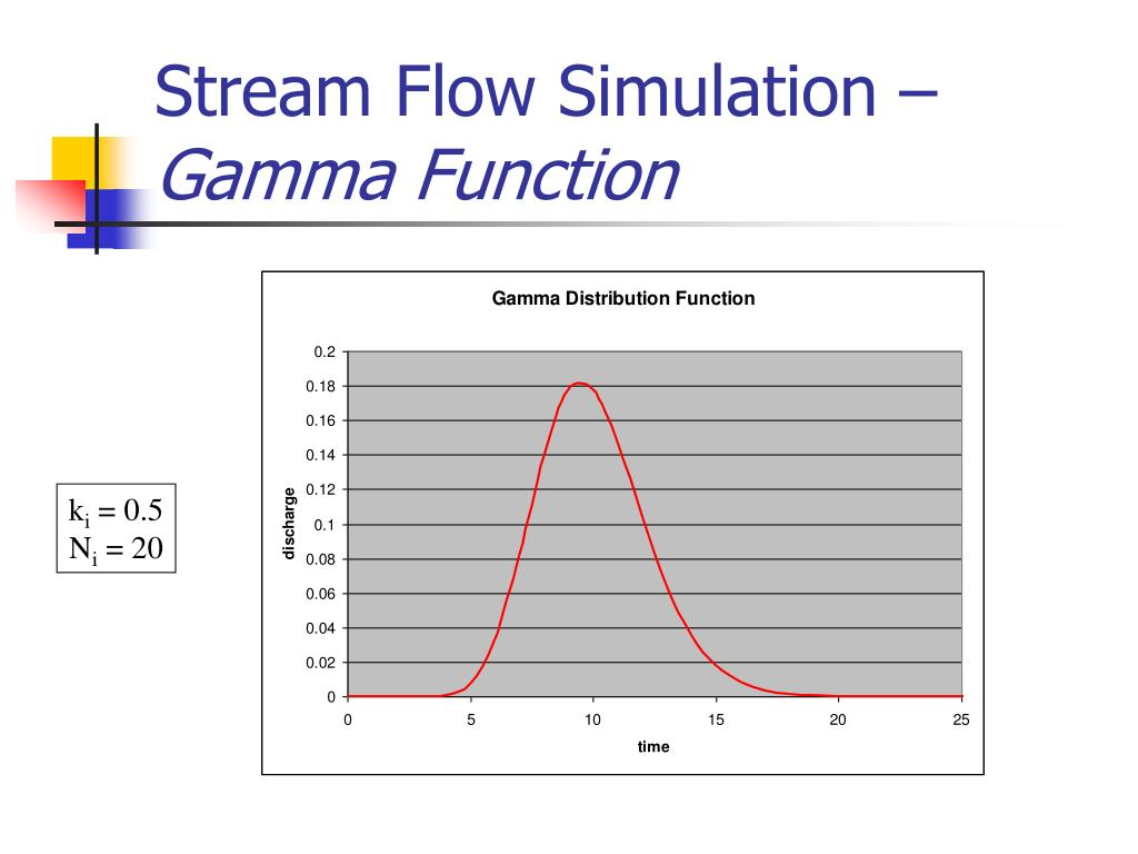 Stream Flow Simulation –