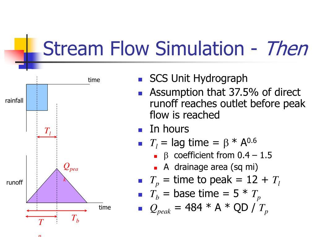 SCS Unit Hydrograph