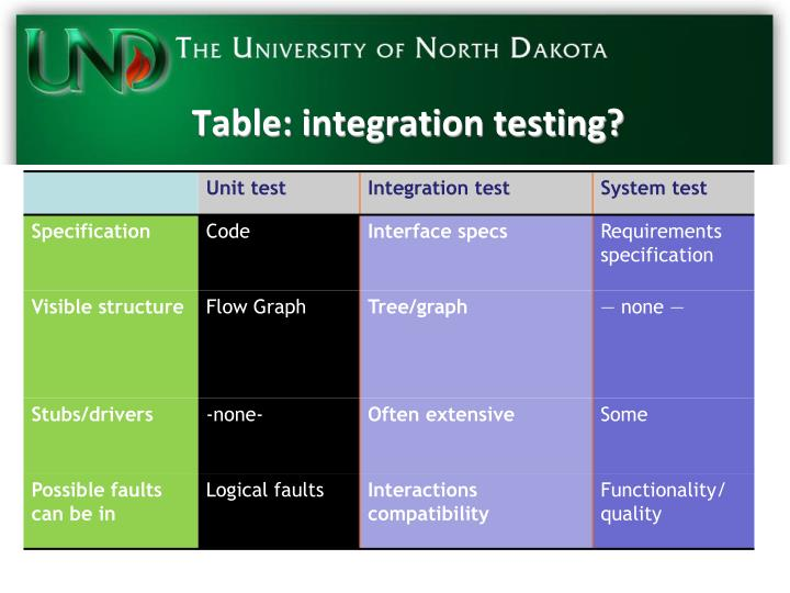 Table: integration testing?