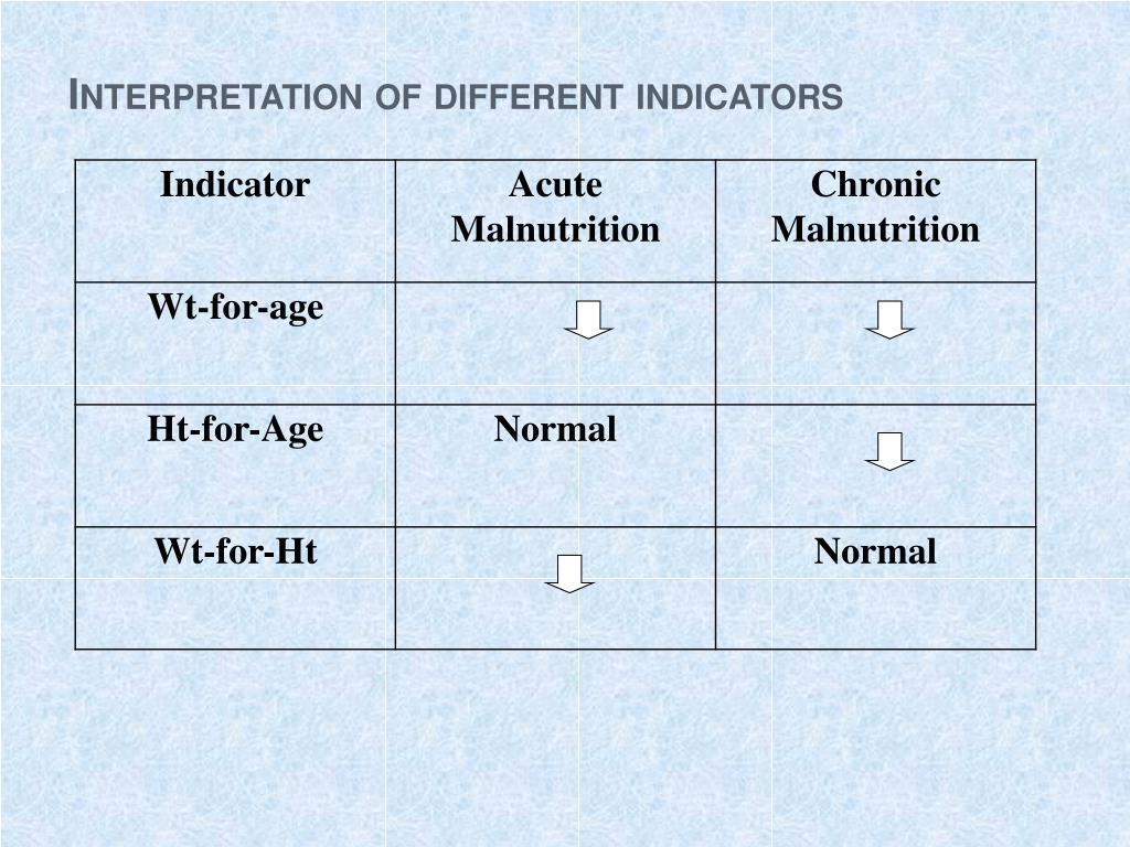 Interpretation of different indicators