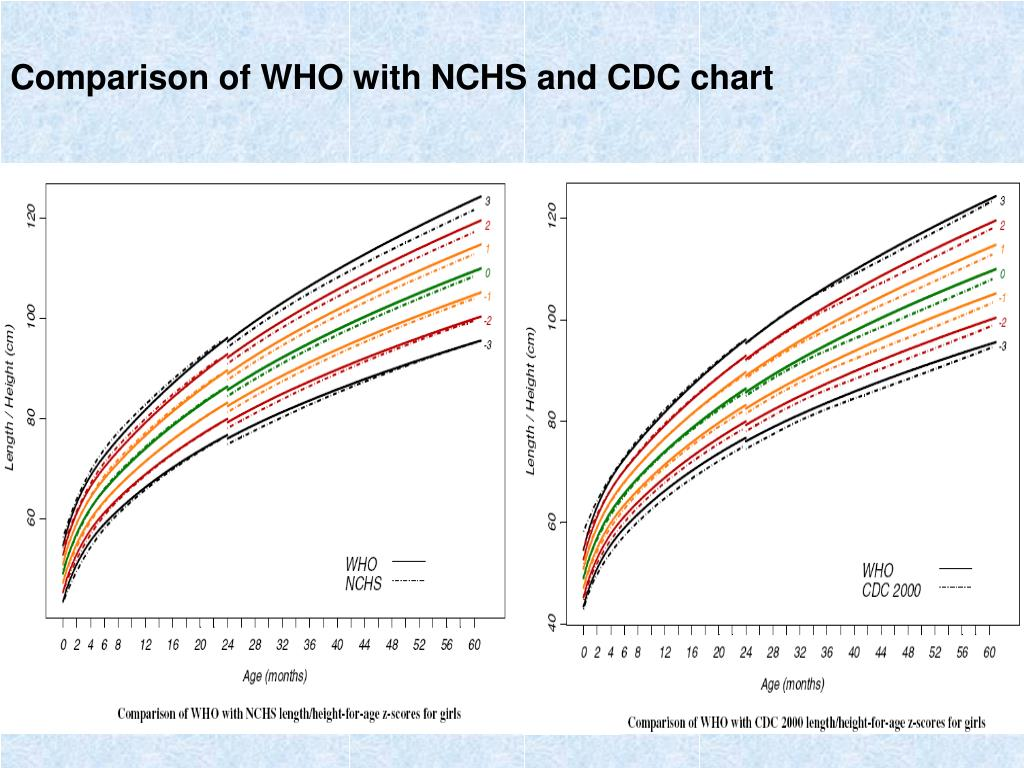 Comparison of WHO with NCHS and CDC chart