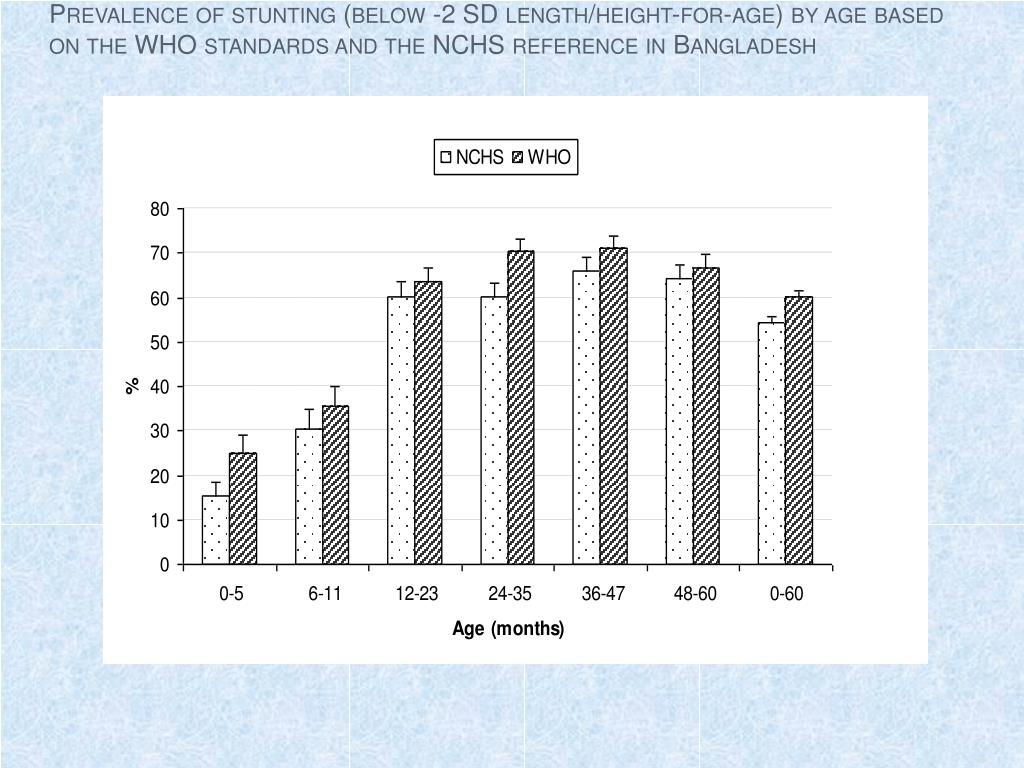 Prevalence of stunting (below -2 SD length/height-for-age) by age based on the WHO standards and the NCHS reference in Bangladesh