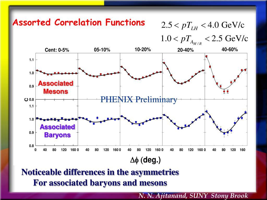 Assorted Correlation Functions