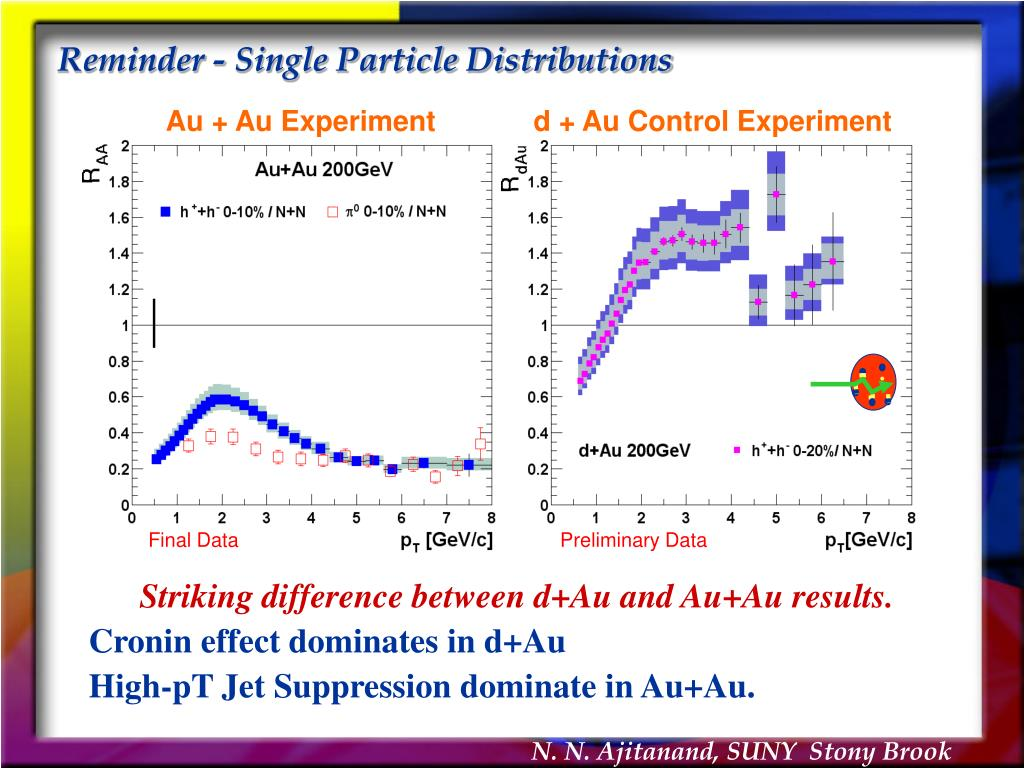 Reminder - Single Particle Distributions
