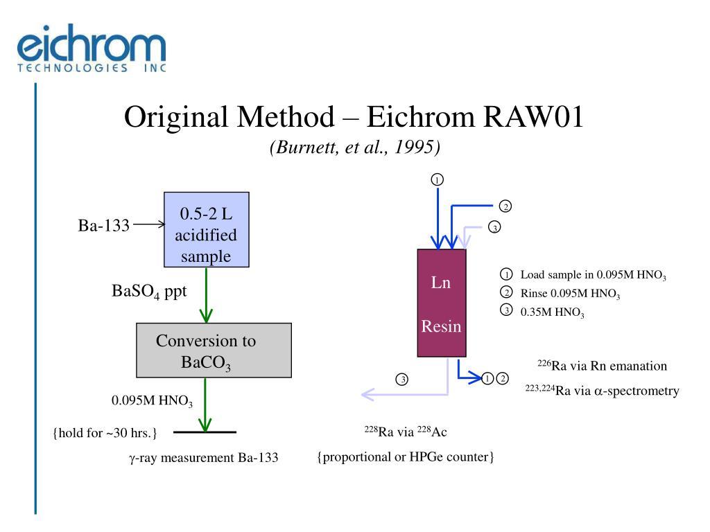 Original Method – Eichrom RAW01