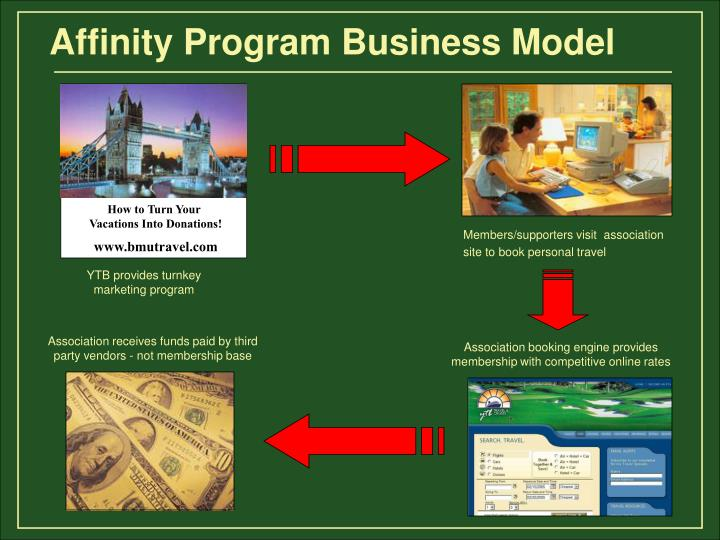 Affinity Program Business Model