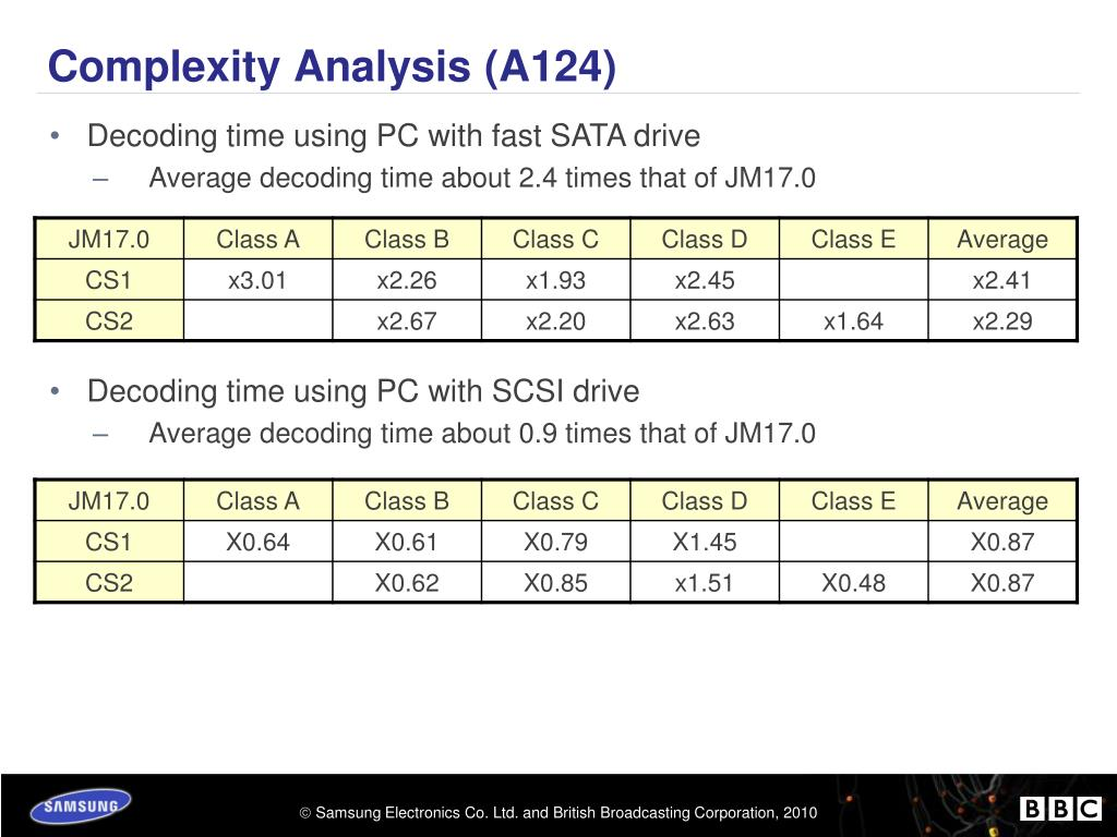 Complexity Analysis (A124)