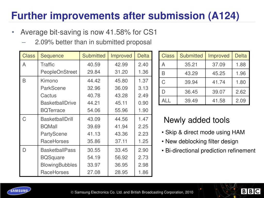 Further improvements after submission (A124)
