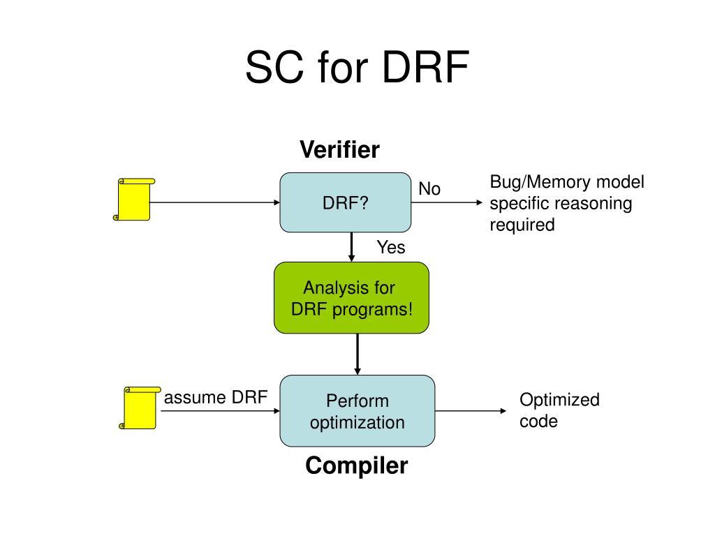 SC for DRF