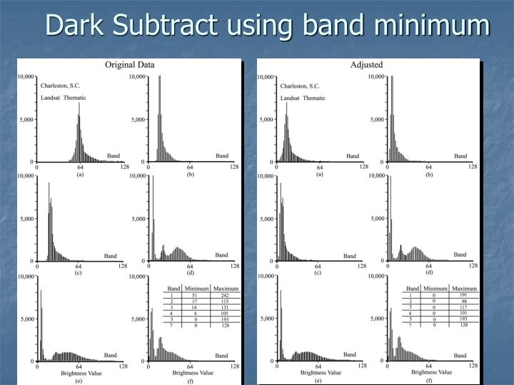 Dark Subtract using band minimum