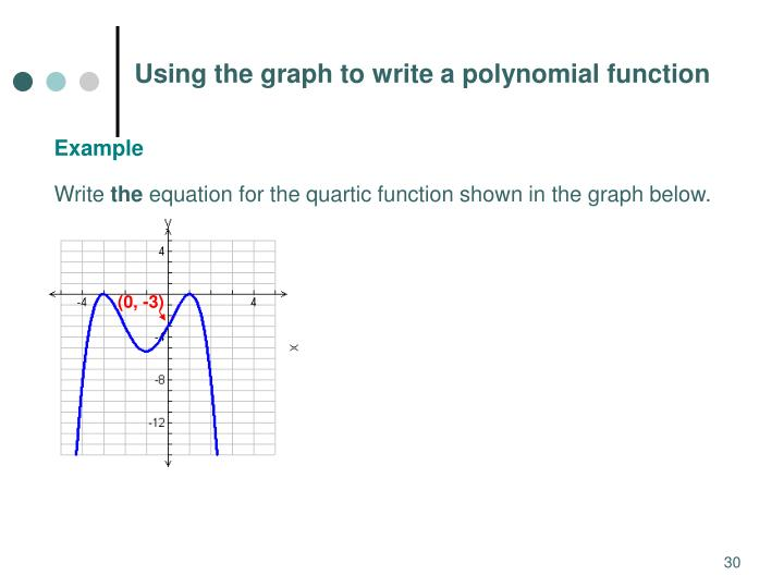 How to find a polynomial equation from only points given?
