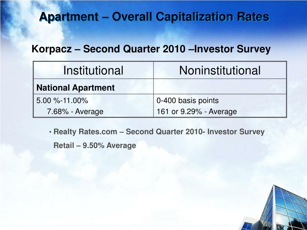 Apartment – Overall Capitalization Rates