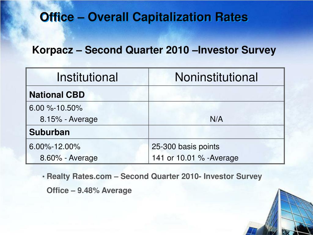 Office – Overall Capitalization Rates