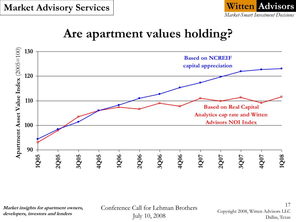 Are apartment values holding?