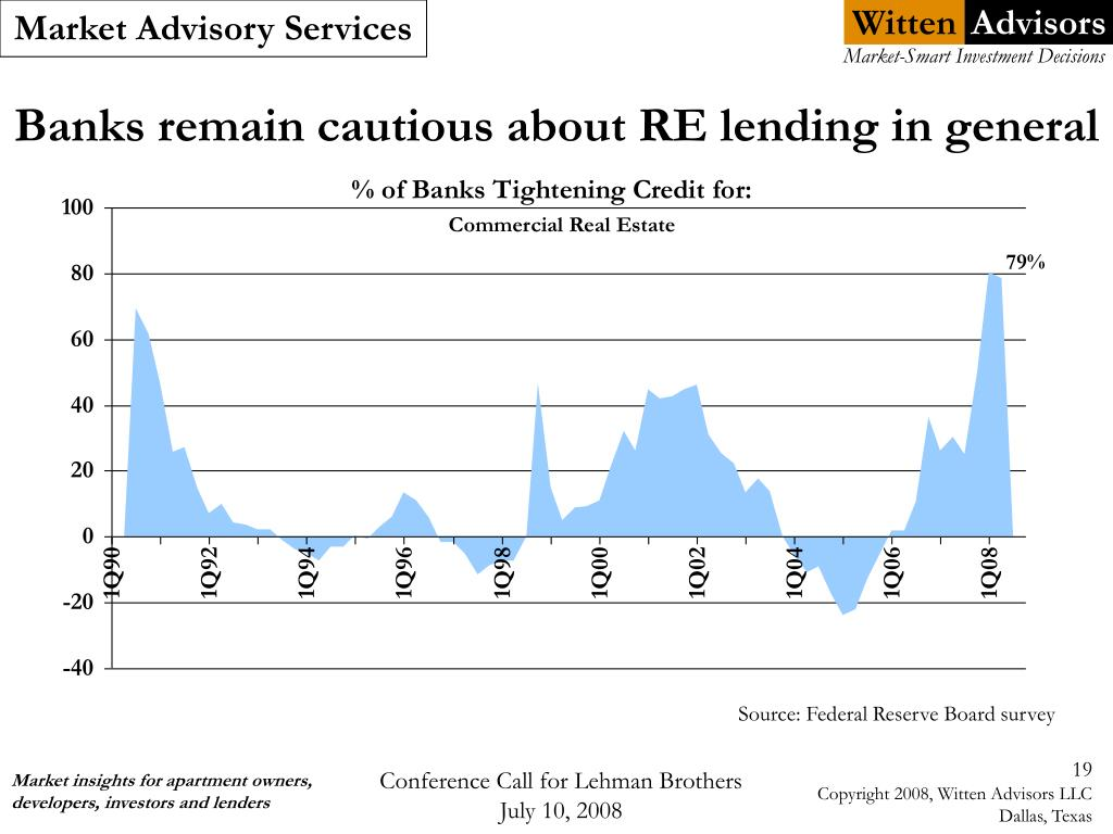 Banks remain cautious about RE lending in general