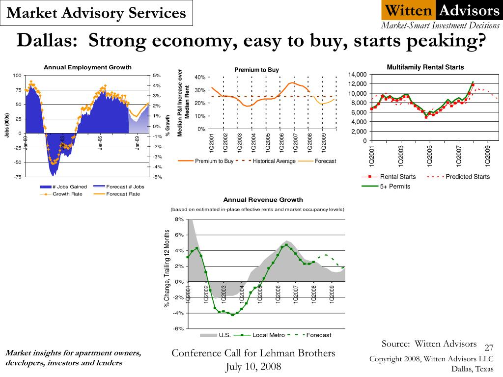 Dallas:  Strong economy, easy to buy, starts peaking?