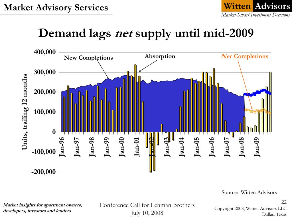 Demand lags
