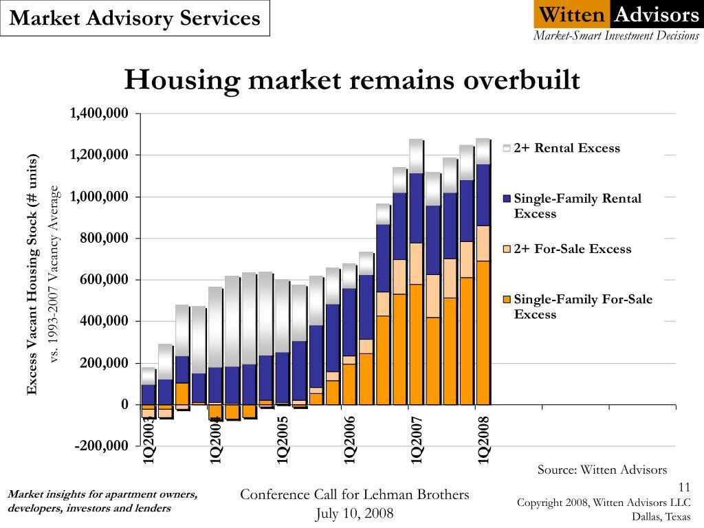 Housing market remains overbuilt
