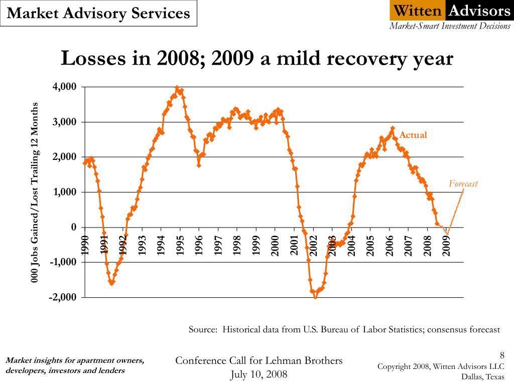 Losses in 2008; 2009 a mild recovery year