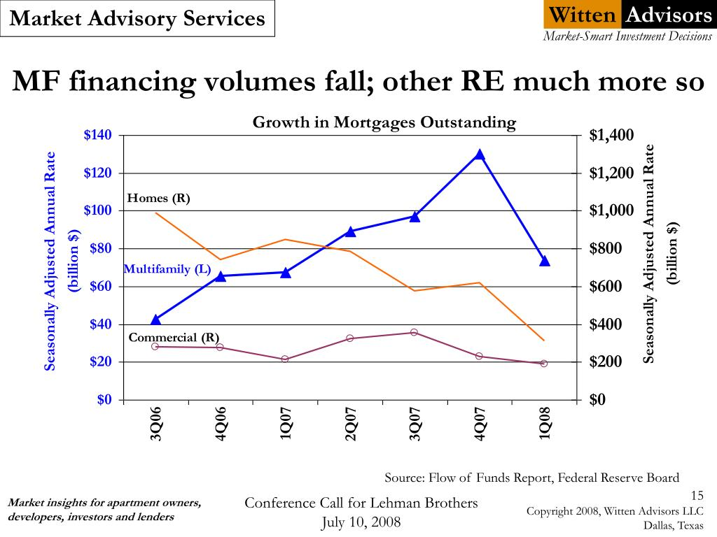 MF financing volumes fall; other RE much more so