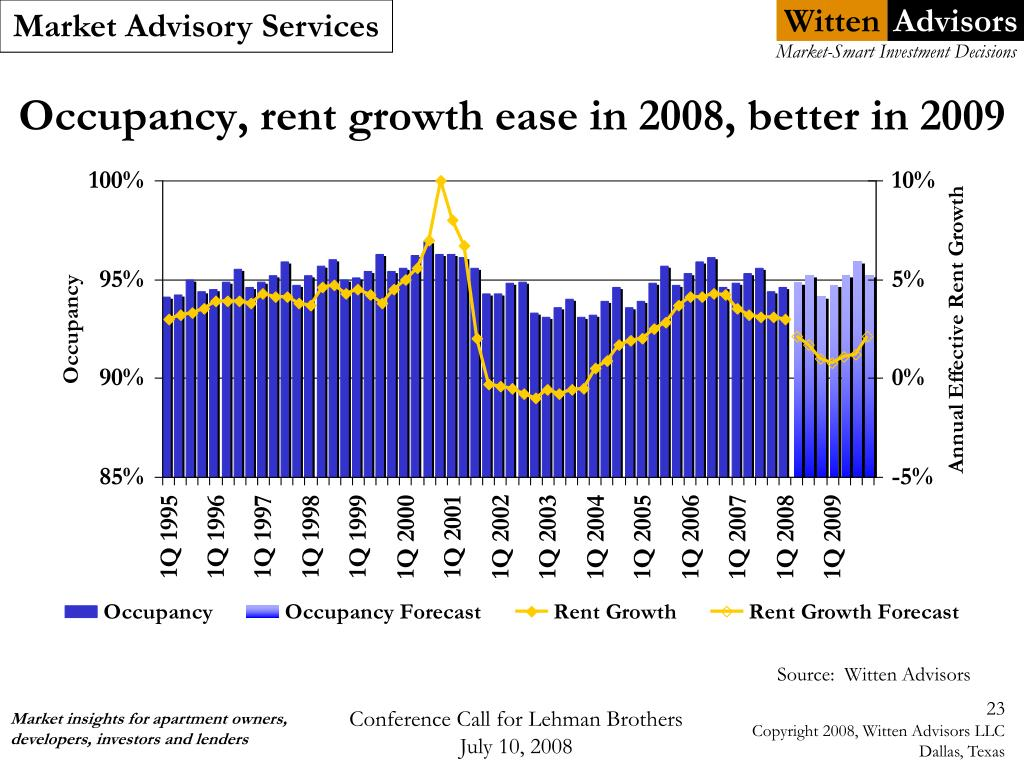 Occupancy, rent growth ease in 2008, better in 2009
