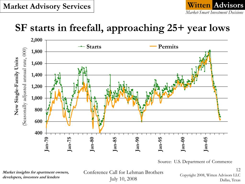 SF starts in freefall, approaching 25+ year lows