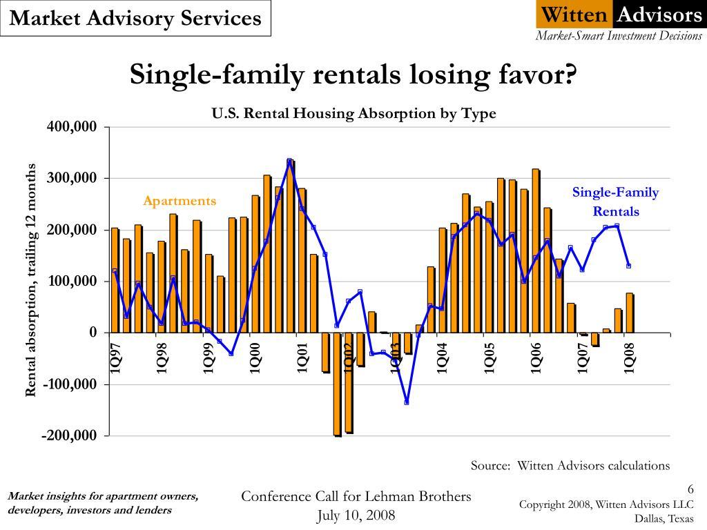 Single-family rentals losing favor?