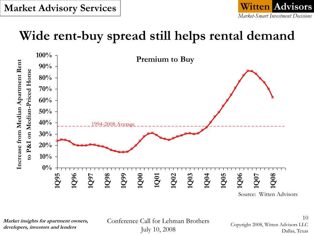 Wide rent-buy spread still helps rental demand