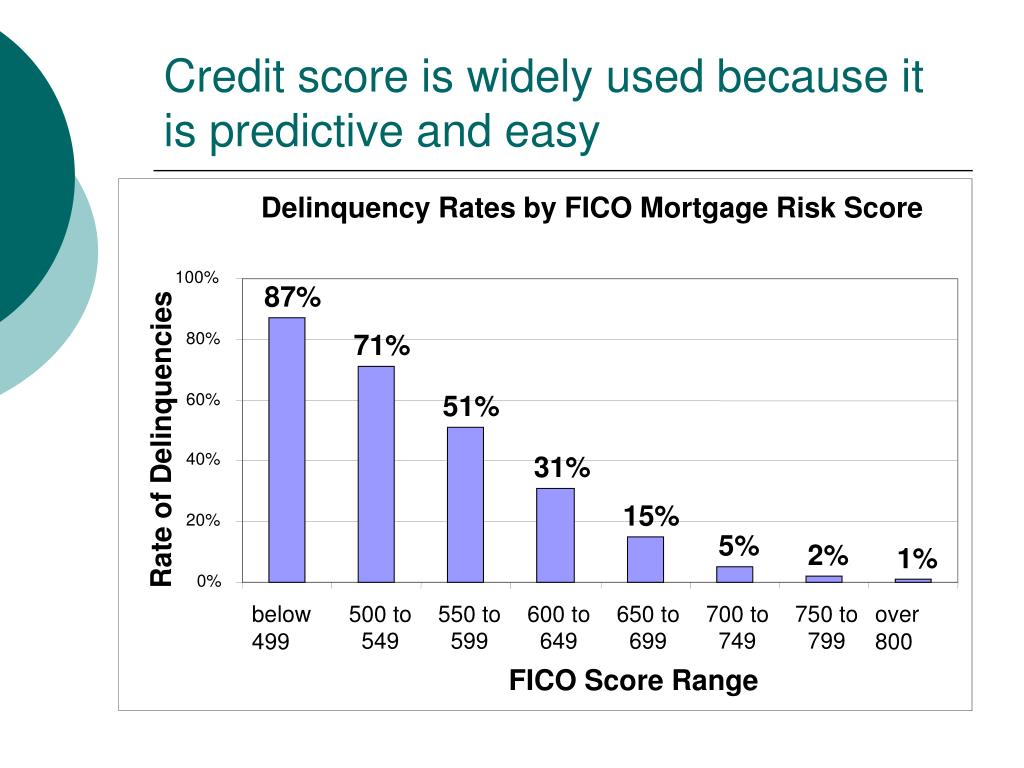Delinquency Rates by FICO Mortgage Risk Score