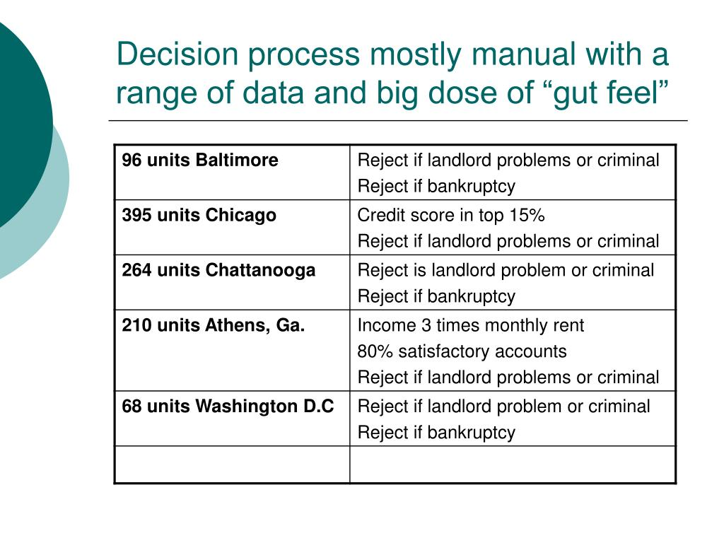 "Decision process mostly manual with a range of data and big dose of ""gut feel"""