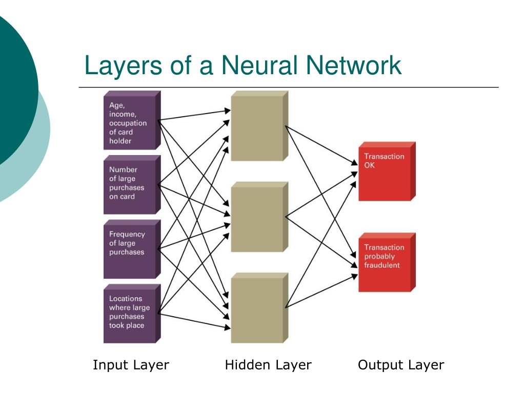 Layers of a Neural Network