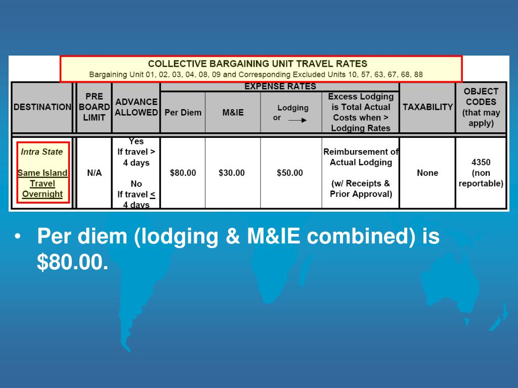 Per diem (lodging & M&IE combined) is $80.00.