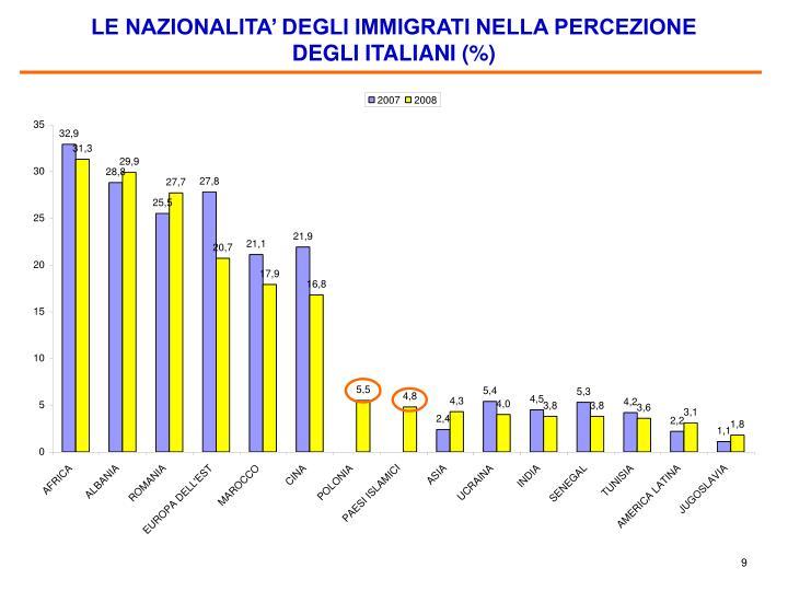 LE NAZIONALITA' DEGLI IMMIGRATI NELLA PERCEZIONE DEGLI ITALIANI (%)