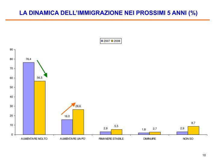 LA DINAMICA DELL'IMMIGRAZIONE NEI PROSSIMI 5 ANNI (%)