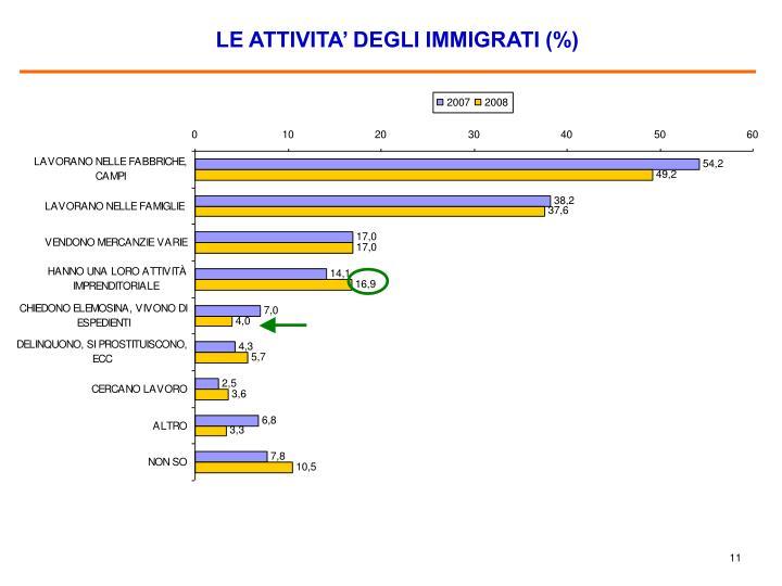 LE ATTIVITA' DEGLI IMMIGRATI (%)