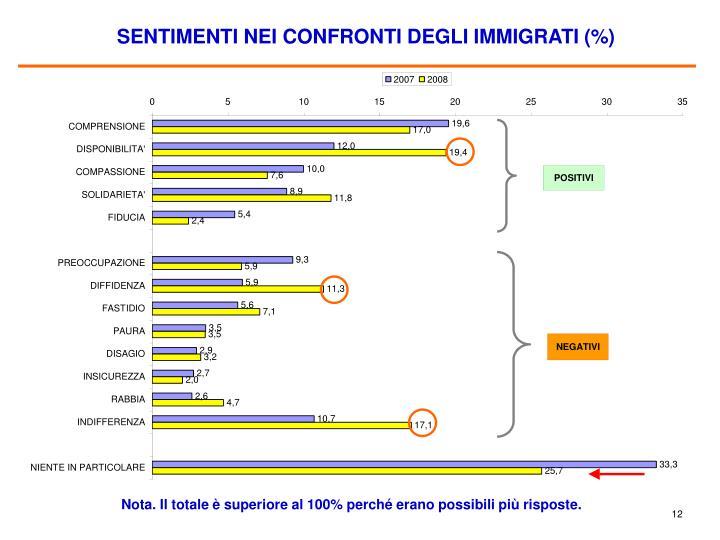 SENTIMENTI NEI CONFRONTI DEGLI IMMIGRATI (%)
