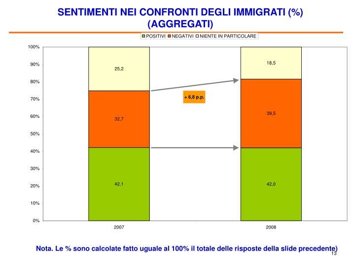 SENTIMENTI NEI CONFRONTI DEGLI IMMIGRATI (%) (AGGREGATI)