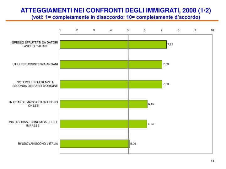 ATTEGGIAMENTI NEI CONFRONTI DEGLI IMMIGRATI, 2008 (1/2)